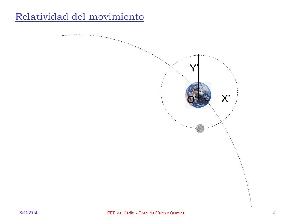 18/01/2014 IPEP de Cádiz - Dpto. de Física y Química 4 O X Y Relatividad del movimiento