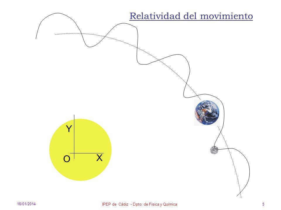 18/01/2014 IPEP de Cádiz - Dpto. de Física y Química 5 O X Y Relatividad del movimiento