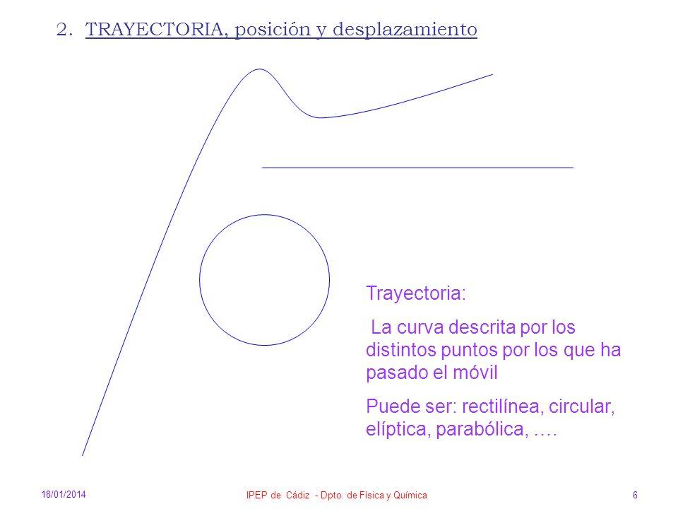 18/01/2014 IPEP de Cádiz - Dpto. de Física y Química 6 2. TRAYECTORIA, posición y desplazamiento Trayectoria: La curva descrita por los distintos punt
