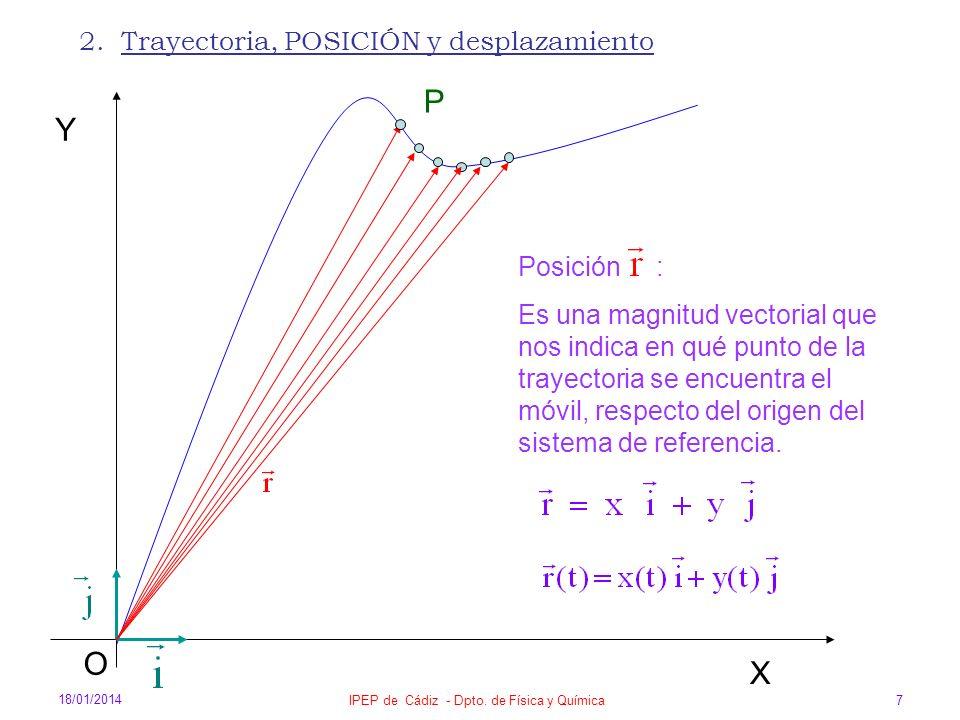 18/01/2014 IPEP de Cádiz - Dpto. de Física y Química 7 2. Trayectoria, POSICIÓN y desplazamiento X O Y P Posición : Es una magnitud vectorial que nos