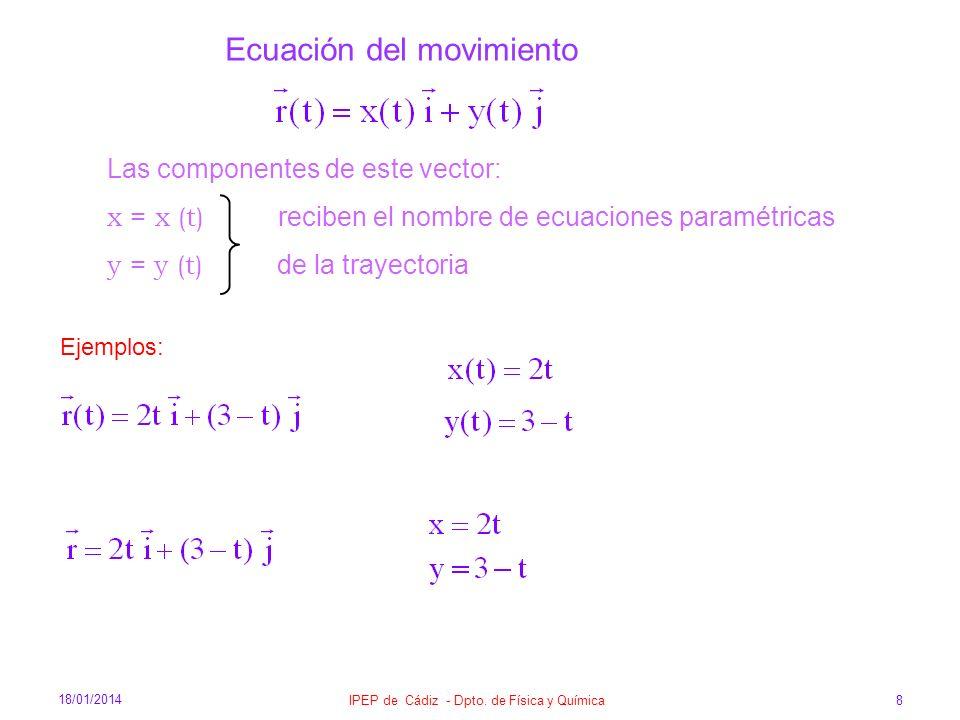 18/01/2014 IPEP de Cádiz - Dpto. de Física y Química 8 Ecuación del movimiento Ejemplos: Las componentes de este vector: x = x (t) reciben el nombre d