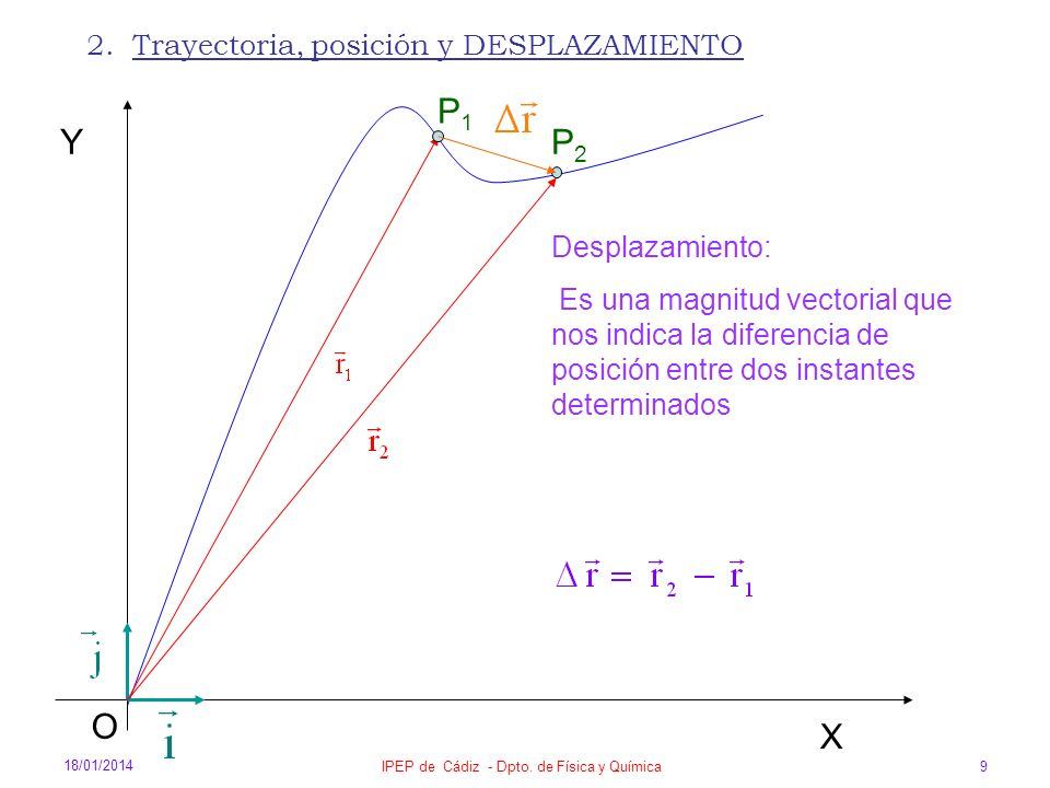 18/01/2014 IPEP de Cádiz - Dpto. de Física y Química 9 2. Trayectoria, posición y DESPLAZAMIENTO X O Y Desplazamiento: Es una magnitud vectorial que n