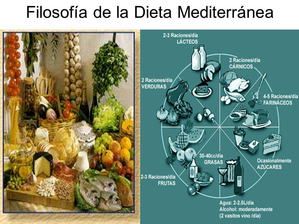 12 Filosofía de la Dieta Mediterránea
