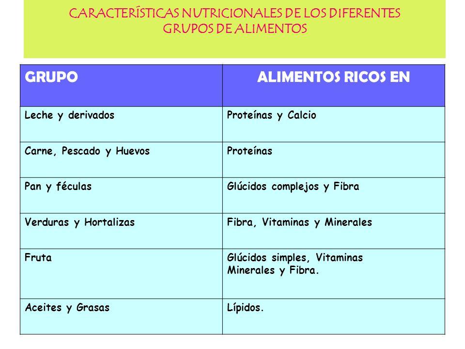 15 CARACTERÍSTICAS NUTRICIONALES DE LOS DIFERENTES GRUPOS DE ALIMENTOS GRUPOALIMENTOS RICOS EN Leche y derivadosProteínas y Calcio Carne, Pescado y Hu