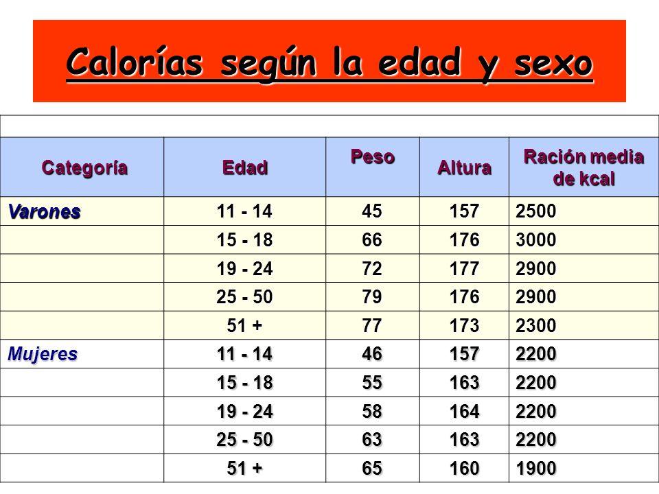 24 Calorías según la edad y sexo Recomendaciones RDA CategoríaEdad Peso Peso Altura Ración media de kcal Varones 11 - 14 451572500 15 - 18 661763000 1