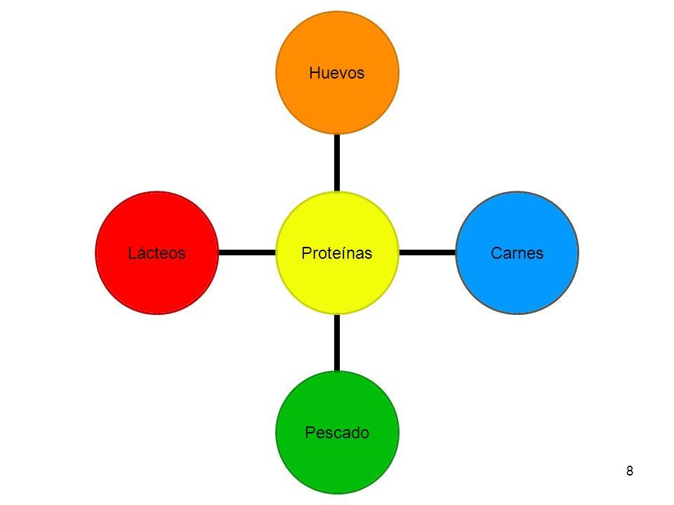 8 Proteínas HuevosCarnesPescadoLácteos