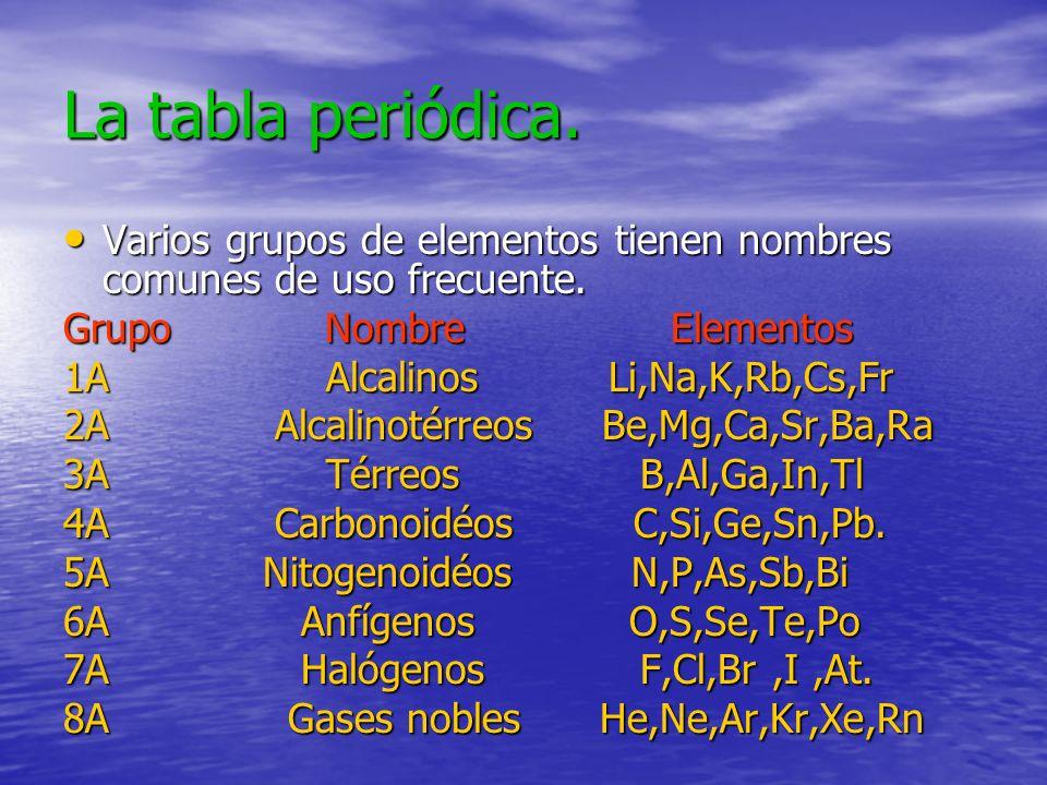 La tabla periódica. Varios grupos de elementos tienen nombres comunes de uso frecuente. Varios grupos de elementos tienen nombres comunes de uso frecu