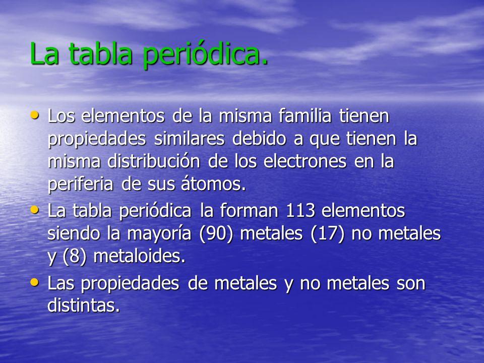 La tabla periódica. Los elementos de la misma familia tienen propiedades similares debido a que tienen la misma distribución de los electrones en la p