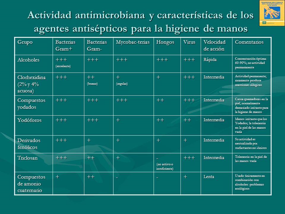 Actividad antimicrobiana y características de los agentes antisépticos para la higiene de manos Grupo Bacterias Gram+ Bacterias Gram- Mycobac-teriasHo