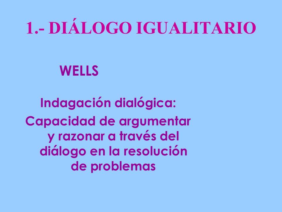 1.- DIÁLOGO IGUALITARIO Indagación dialógica: Capacidad de argumentar y razonar a través del diálogo en la resolución de problemas WELLS