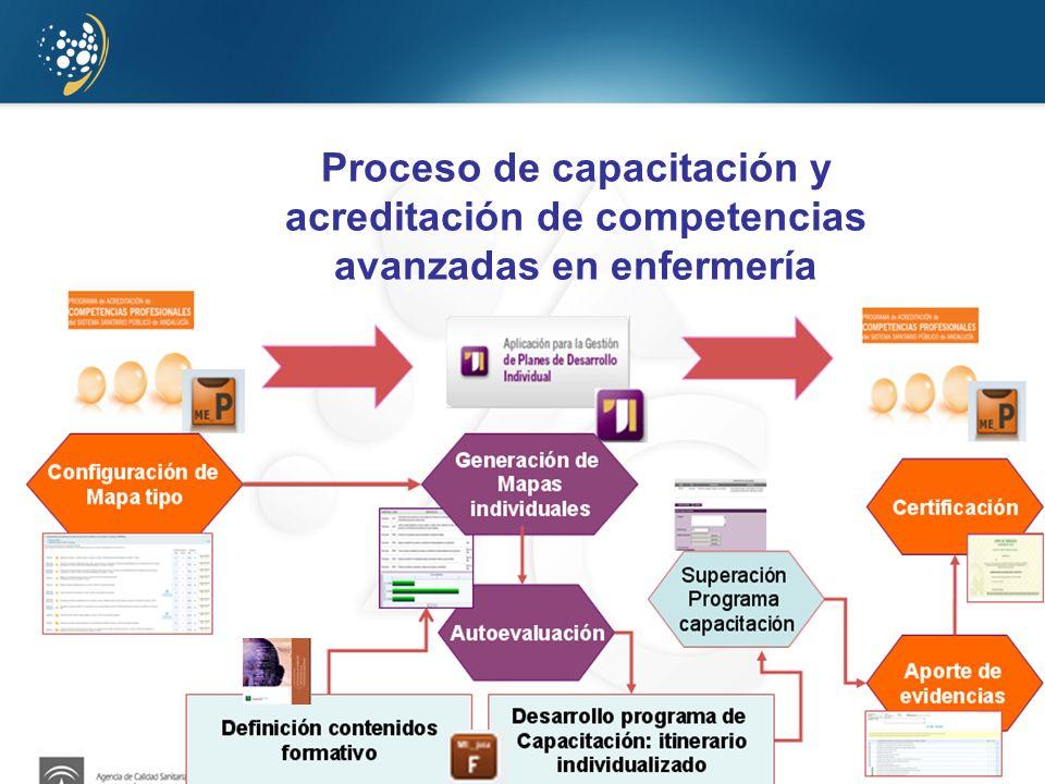 www.juntadeandalucia.es/agenciadecalidadsanitaria Proceso de capacitación y acreditación de competencias avanzadas en enfermería
