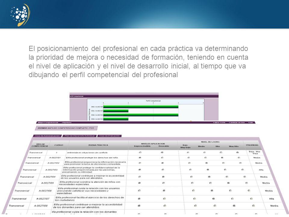 www.juntadeandalucia.es/agenciadecalidadsanitaria El posicionamiento del profesional en cada práctica va determinando la prioridad de mejora o necesid