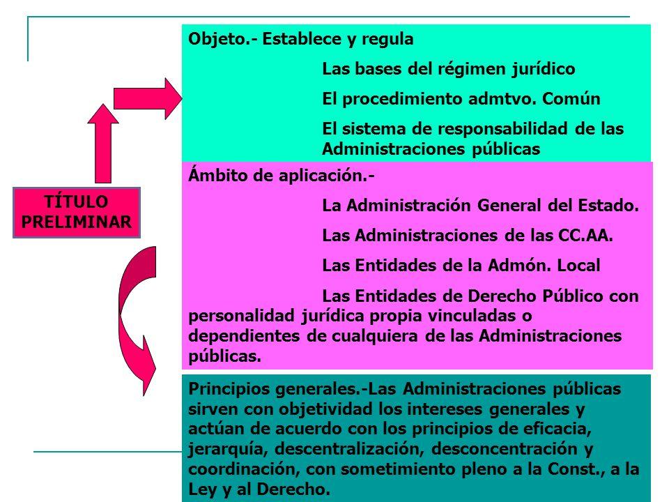 5 TÍTULO PRELIMINAR Objeto.- Establece y regula Las bases del régimen jurídico El procedimiento admtvo. Común El sistema de responsabilidad de las Adm