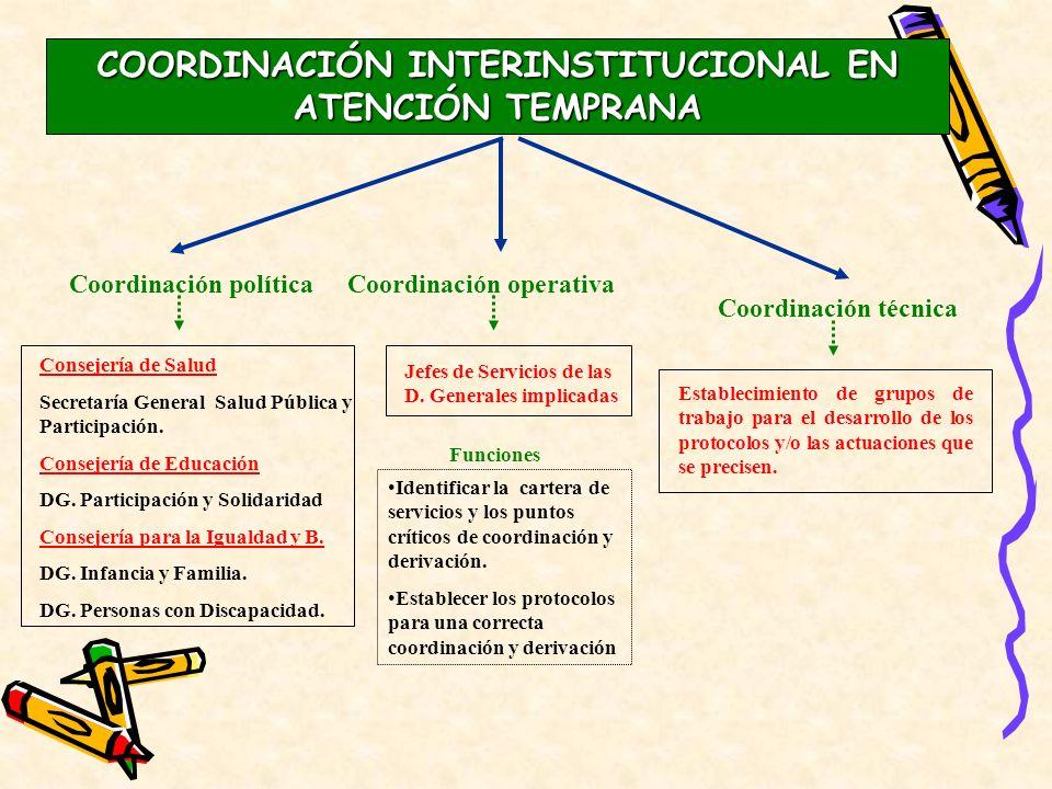 Coordinación políticaCoordinación operativa Consejería de Salud Secretaría General Salud Pública y Participación. Consejería de Educación DG. Particip