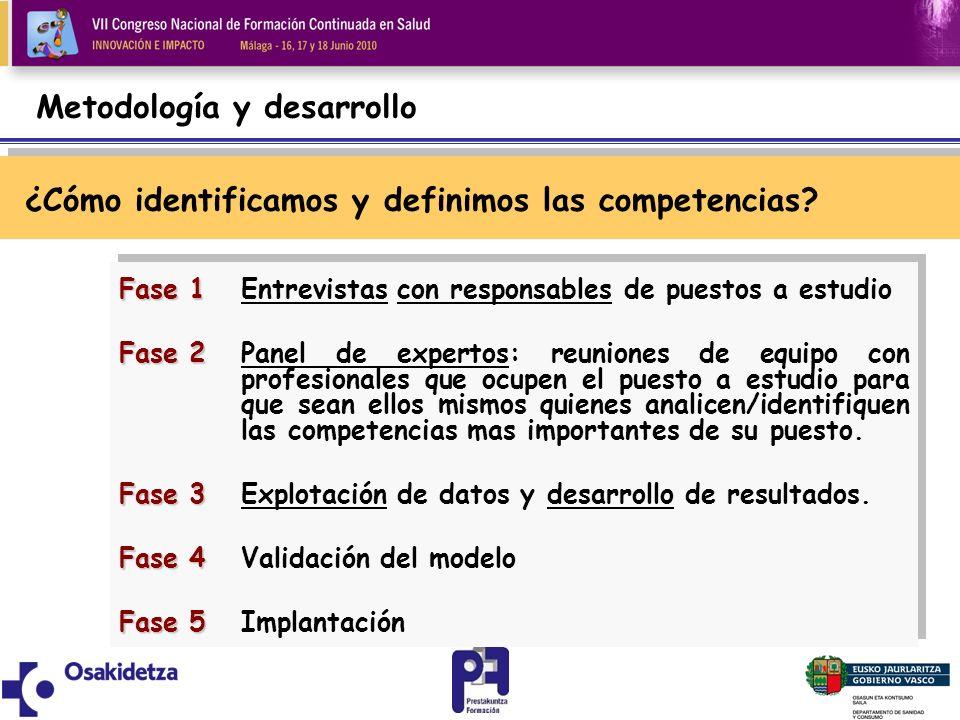 Metodología y desarrollo ¿Cómo identificamos y definimos las competencias? Fase 1 Fase 1Entrevistas con responsables de puestos a estudio Fase 2 Fase