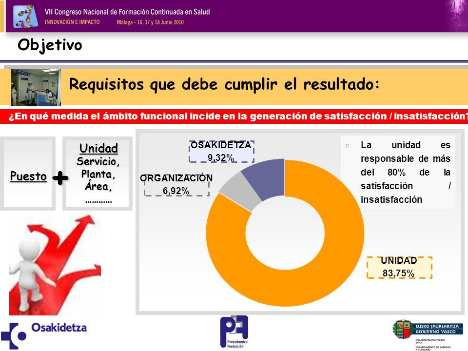 Objetivo Requisitos que debe cumplir el resultado: OSAKIDETZA 9,32% n La unidad es responsable de más del 80% de la satisfacción / insatisfacción UNID