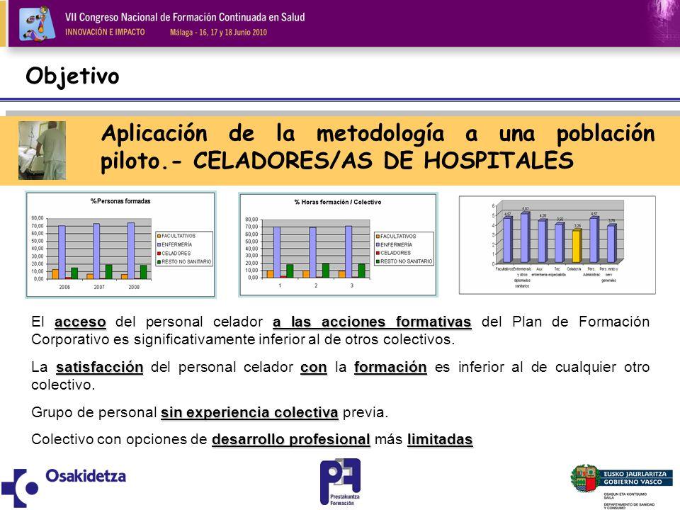 Objetivo Aplicación de la metodología a una población piloto.- CELADORES/AS DE HOSPITALES accesoa las acciones formativas El acceso del personal celad