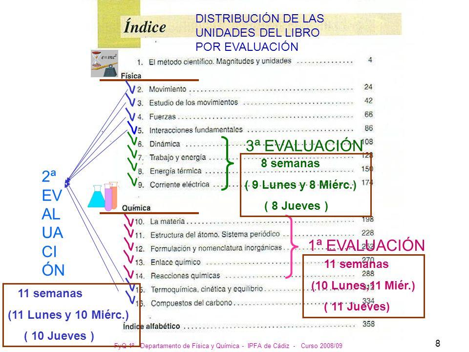 FyQ 1º - Departamento de Física y Química - IPFA de Cádiz - Curso 2008/09 9 1ª EVALUACIÓN 11 semanas (10 Lunes,11 Miér.) ( 11 Jueves) 2ª EVALUACIÓN 11 semanas (11 Lunes y 10 Miérc.) ( 10 Jueves ) 3ª EVALUACIÓN 8 semanas ( 9 Lunes y 8 Miérc.) ( 8 Jueves )