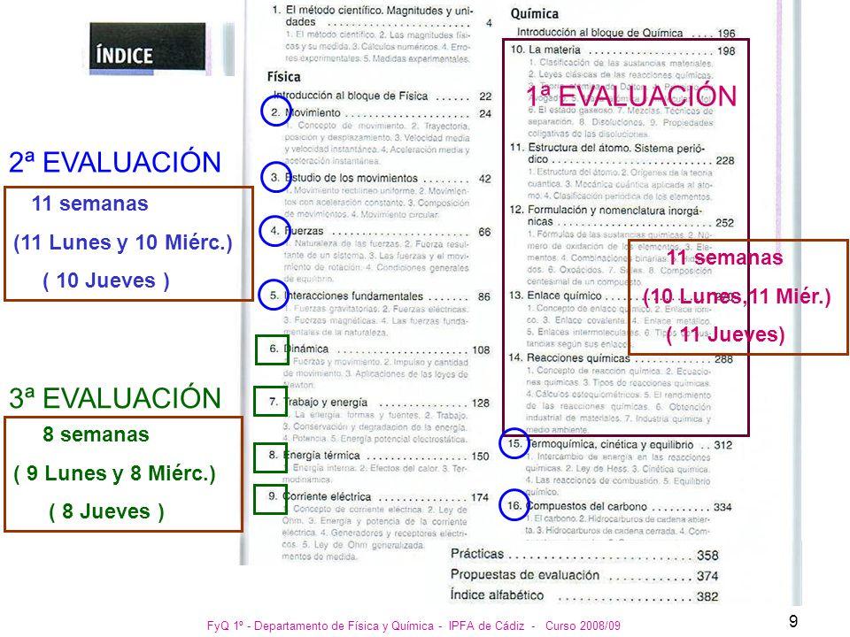 FyQ 1º - Departamento de Física y Química - IPFA de Cádiz - Curso 2008/09 10 1ª EVALUACIÓN 2ª EVALUACIÓN 3ª EVALUACIÓN 1ª Vuelta : del 11 al 17 de Diciembre 2ª Vuelta : 2ª - 3ª semana de Enero 1ª Vuelta : del 26 de Marzo al 1 de Abril 2ª Vuelta : Tercera semana de Abril 1ª Vuelta : 1ª - 2ª semana de Junio 2ª Vuelta : 2ª - 3ª semana de Junio CALENDARIO DE LAS EVALUACIONES Estas fechas no son definitivas.