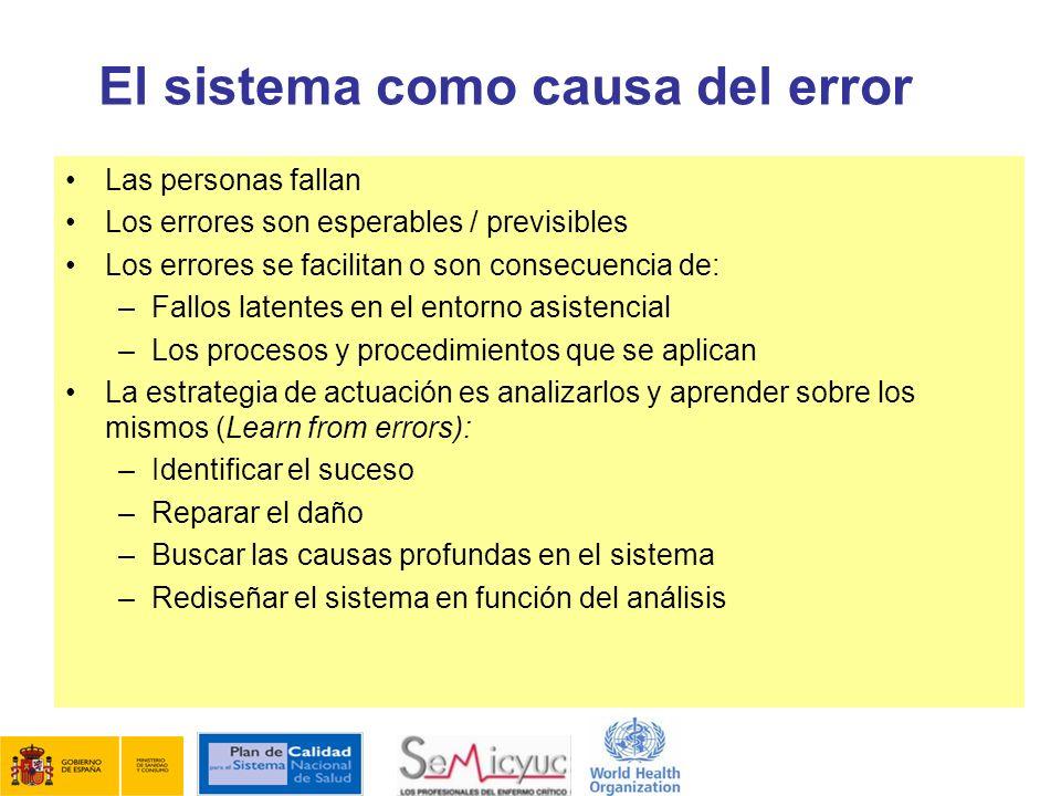 El sistema como causa del error Las personas fallan Los errores son esperables / previsibles Los errores se facilitan o son consecuencia de: –Fallos l