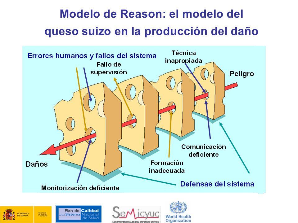 Modelo de Reason: el modelo del queso suizo en la producción del daño