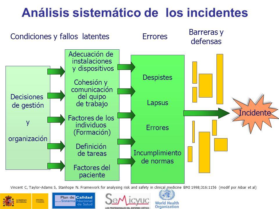 Análisis sistemático de los incidentes Decisiones de gestión y organización Adecuación de instalaciones y dispositivos Cohesión y comunicación del qui