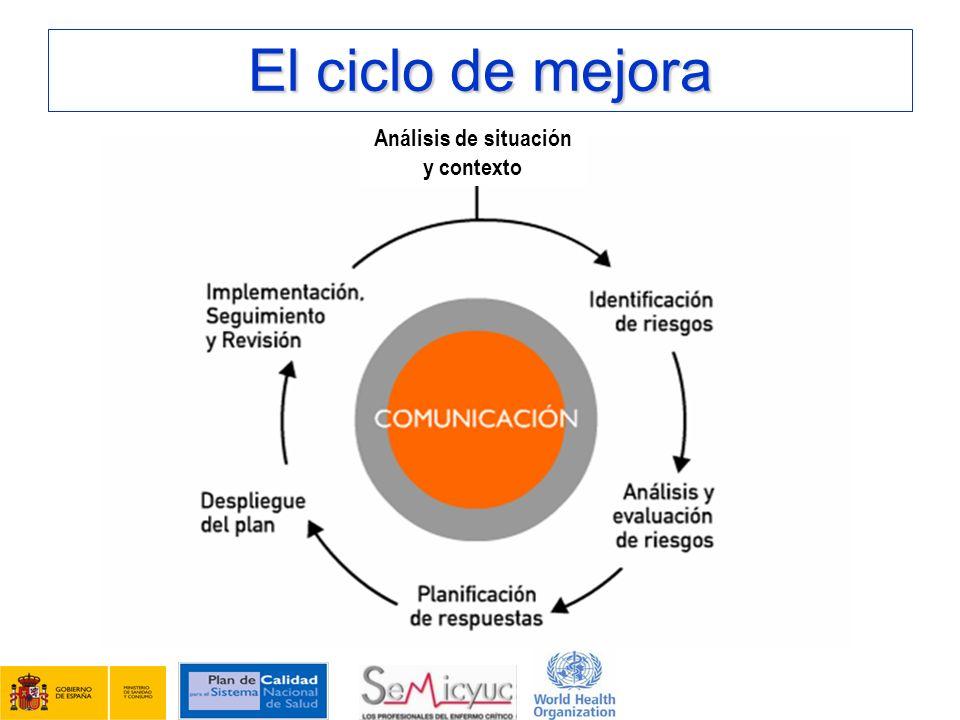 El ciclo de mejora Análisis de situación y contexto