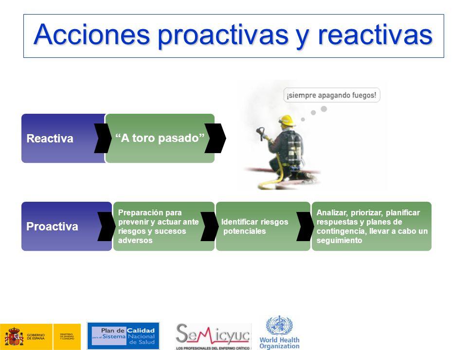 Acciones proactivas y reactivas Reactiva A toro pasado Proactiva Preparación para prevenir y actuar ante riesgos y sucesos adversos Identificar riesgo