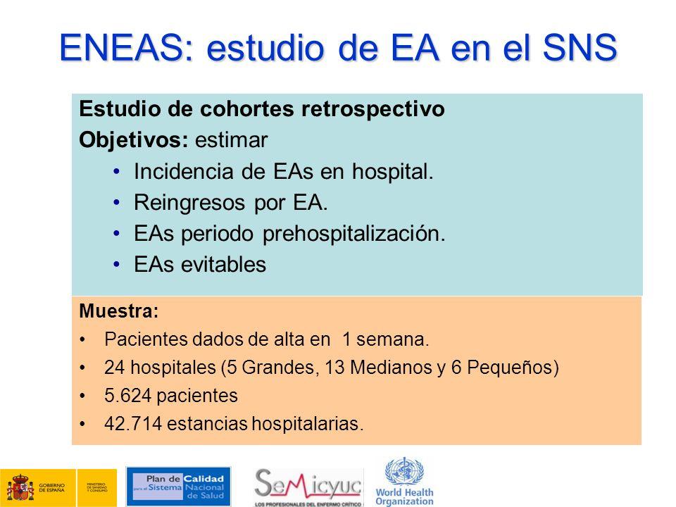 Estudio de cohortes retrospectivo Objetivos: estimar Incidencia de EAs en hospital. Reingresos por EA. EAs periodo prehospitalización. EAs evitables M