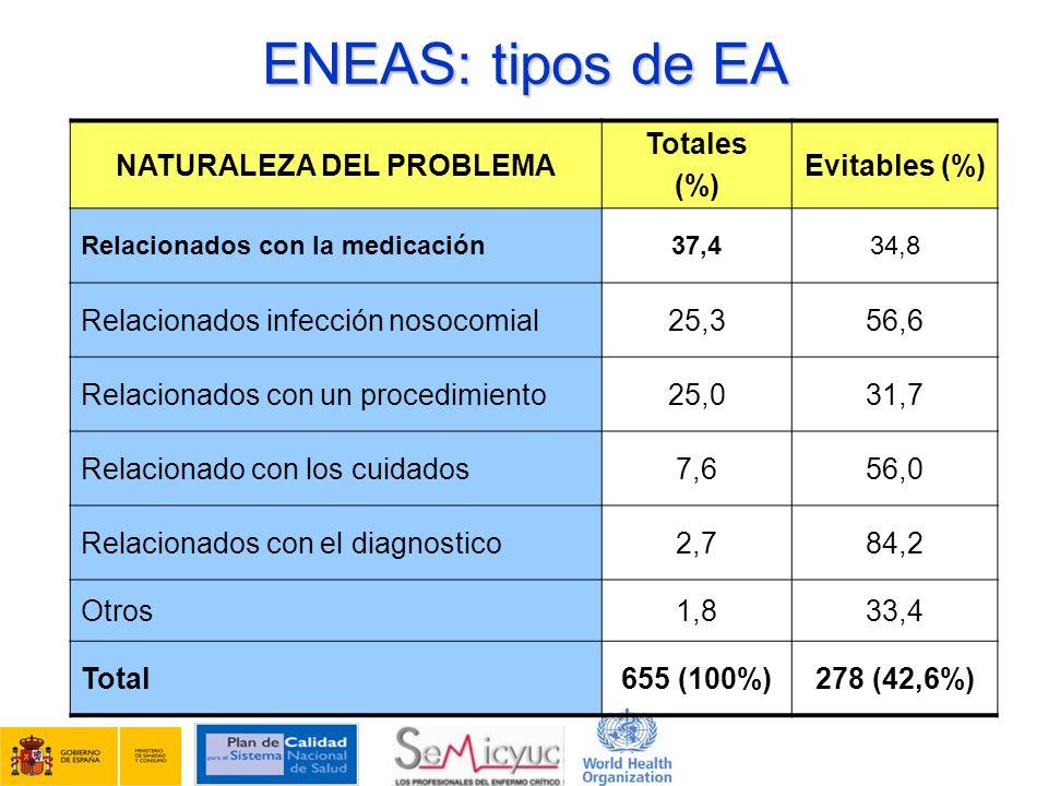 ENEAS: tipos de EA NATURALEZA DEL PROBLEMA Totales (%) Evitables (%) Relacionados con la medicación37,434,8 Relacionados infección nosocomial25,356,6