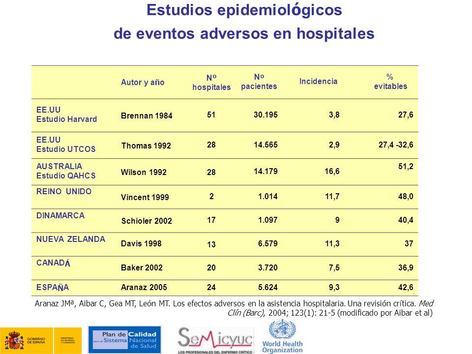 Autor y a ñ o N º hospitales N º pacientes Incidencia % evitables EE.UU Estudio Harvard Brennan 19845130.1953,827,6 EE.UU Estudio UTCOS Thomas 1992281
