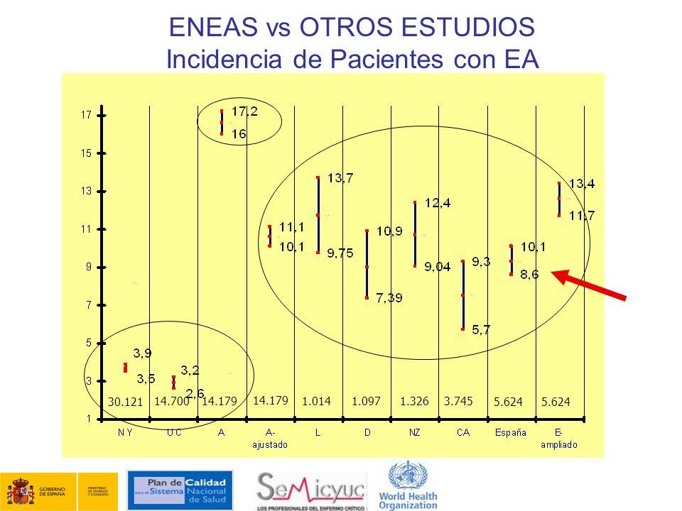 ENEAS vs OTROS ESTUDIOS Incidencia de Pacientes con EA 30.121 14.70014.1791.0141.0973.745 14.179 1.326 5.624
