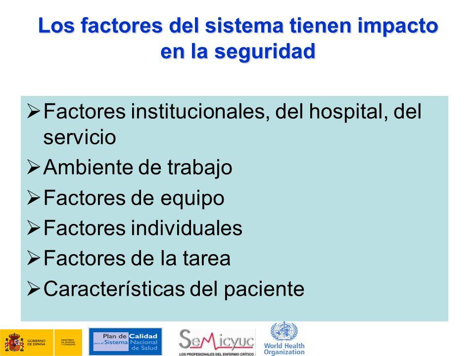 Los factores del sistema tienen impacto en la seguridad Factores institucionales, del hospital, del servicio Ambiente de trabajo Factores de equipo Fa