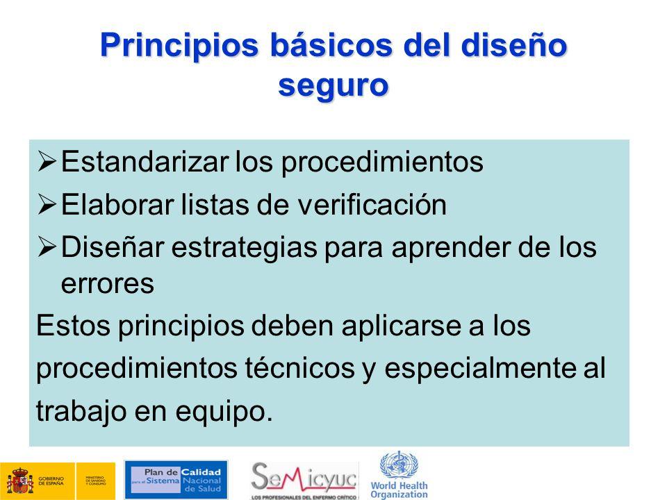 Principios básicos del diseño seguro Estandarizar los procedimientos Elaborar listas de verificación Diseñar estrategias para aprender de los errores