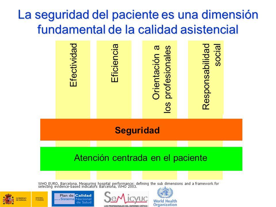 Efectividad Eficiencia Orientación a los profesionales Responsabilidad social Seguridad Atención centrada en el paciente La seguridad del paciente es