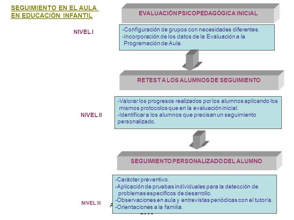 A.Juárez Colegio Tres Olivos 2008 - Configuración de grupos con necesidades diferentes. - Incorporación de los datos de la Evaluación a la Programació