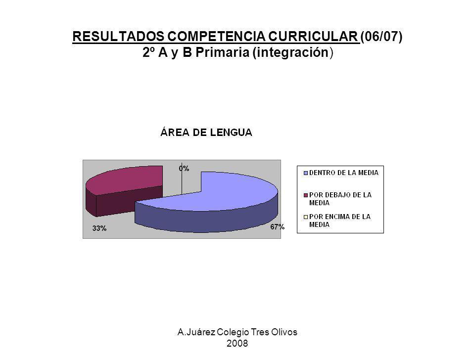 RESULTADOS COMPETENCIA CURRICULAR (06/07) 2º A y B Primaria (integración)