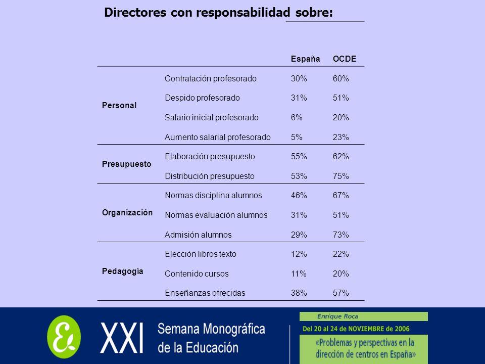 Directores con responsabilidad sobre: EspañaOCDE Personal Contratación profesorado30%60% Despido profesorado31%51% Salario inicial profesorado6%20% Au