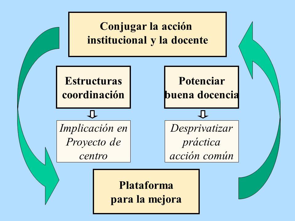 Conjugar la acción institucional y la docente Estructuras coordinación Plataforma para la mejora Implicación en Proyecto de centro Potenciar buena doc