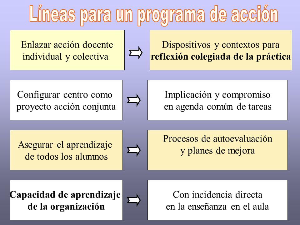 Enlazar acción docente individual y colectiva Dispositivos y contextos para reflexión colegiada de la práctica Configurar centro como proyecto acción