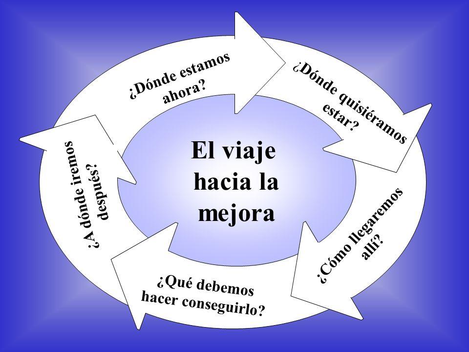 El viaje hacia la mejora ¿Dónde quisiéramos estar? ¿Cómo llegaremos allí? ¿Qué debemos hacer conseguirlo? ¿Dónde estamos ahora? ¿A dónde iremos despué