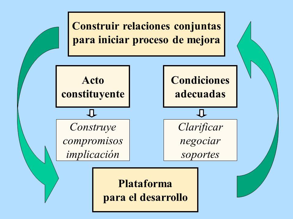 Construir relaciones conjuntas para iniciar proceso de mejora Acto constituyente Plataforma para el desarrollo Construye compromisos implicación Condi