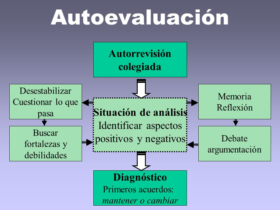 Autoevaluación Autorrevisión colegiada Situación de análisis Identificar aspectos positivos y negativos Memoria Reflexión Buscar fortalezas y debilida