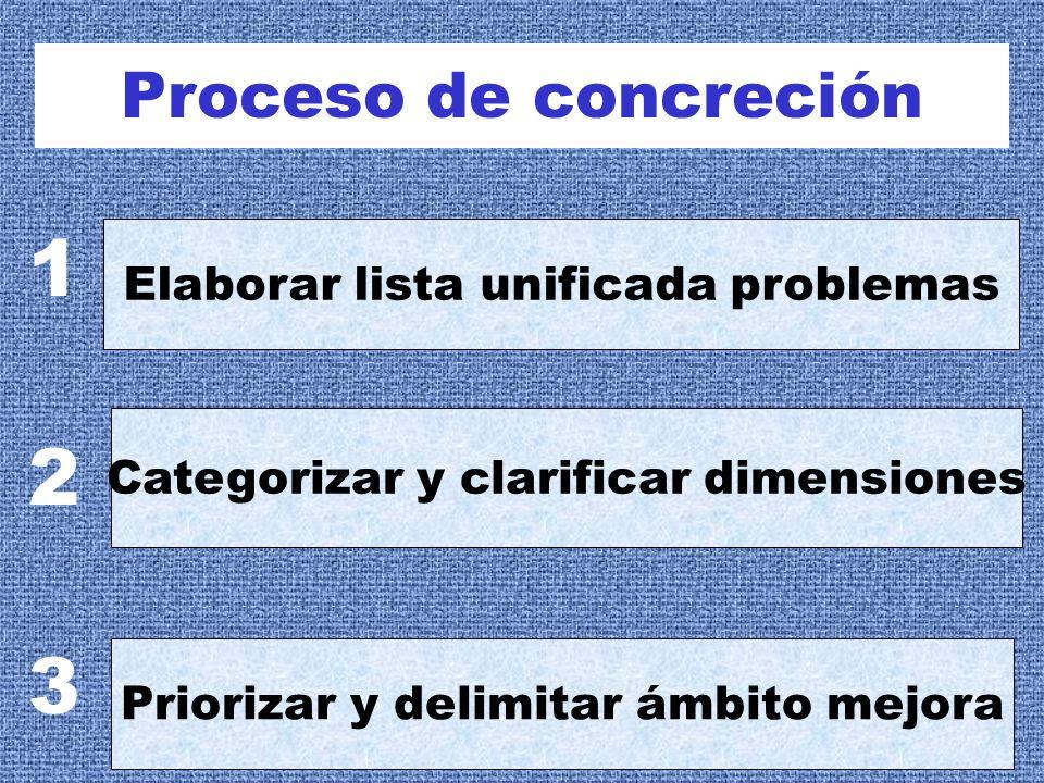 Proceso de concreción Elaborar lista unificada problemas Categorizar y clarificar dimensiones Priorizar y delimitar ámbito mejora 1 2 3