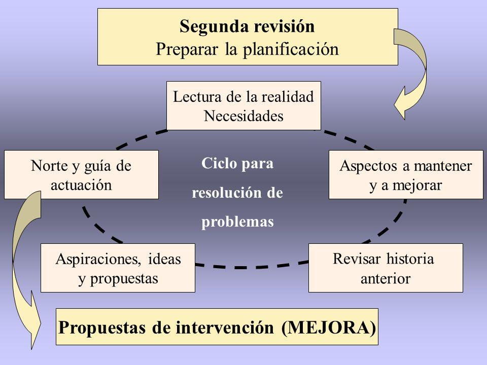 Segunda revisión Preparar la planificación Propuestas de intervención (MEJORA) Aspectos a mantener y a mejorar Lectura de la realidad Necesidades Revi