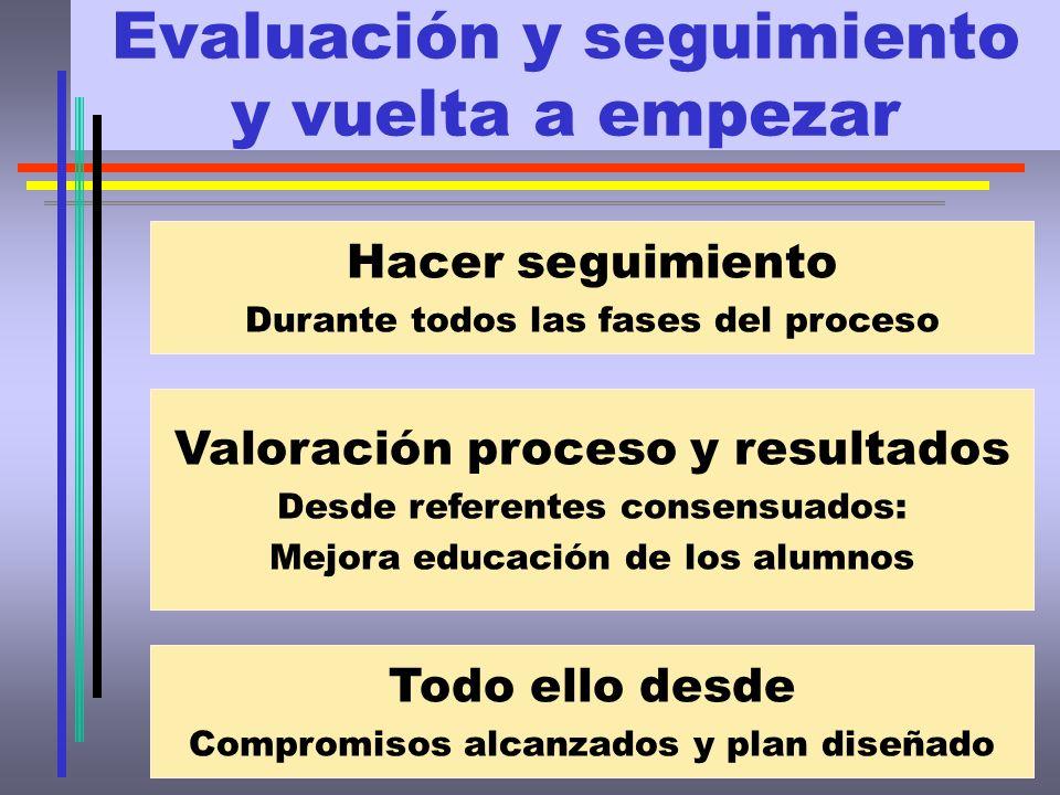 Evaluación y seguimiento y vuelta a empezar Hacer seguimiento Durante todos las fases del proceso Valoración proceso y resultados Desde referentes con