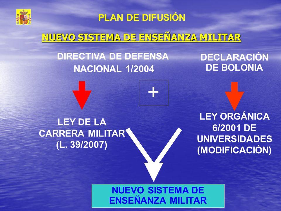NUEVO SISTEMA DE ENSEÑANZA MILITAR LEY DE LA CARRERA MILITAR (L. 39/2007) DIRECTIVA DE DEFENSA NACIONAL 1/2004 DECLARACIÓN DE BOLONIA LEY ORGÁNICA 6/2