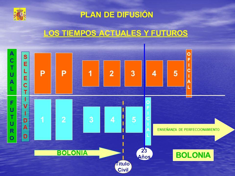 OFICIALOFICIAL ACTUALFUTUROACTUALFUTURO LOS TIEMPOS ACTUALES Y FUTUROS PP 12345 12 345 SELECTIVIDADSELECTIVIDAD ENSEÑANZA DE PERFECCIONAMIENTO BOLONIA