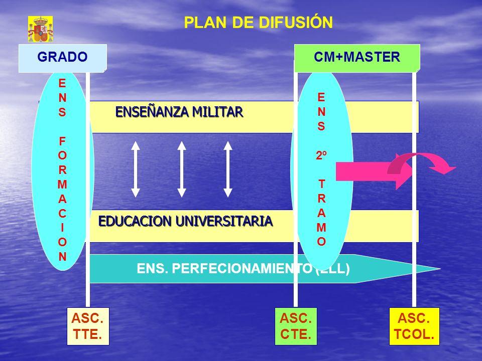 EDUCACION UNIVERSITARIA EDUCACION UNIVERSITARIA ENSEÑANZA MILITAR ENSEÑANZA MILITAR ENSFORMACIONENSFORMACION ENS. PERFECIONAMIENTO (LLL) E N S 2º T R