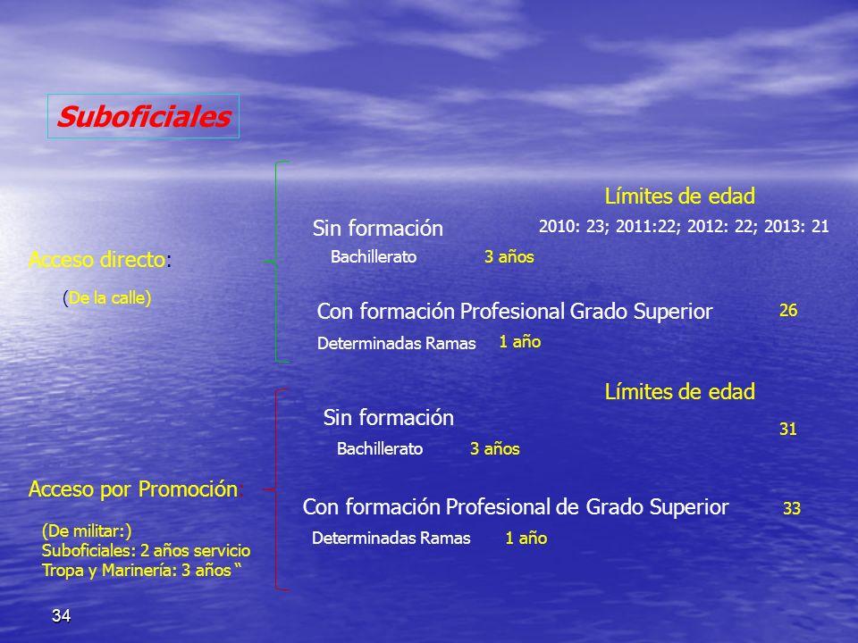 34 Acceso directo: Sin formación Con formación Profesional Grado Superior Acceso por Promoción: Sin formación Con formación Profesional de Grado Super